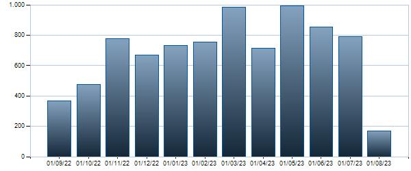 Grafico Contratti mensili  9