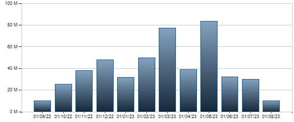 Grafico Controvalore mensile  9