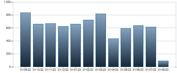 Grafico Contratti mensili BTP - 01/11/2026 7.25