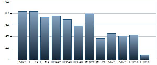 Grafico Contratti mensili  6.5