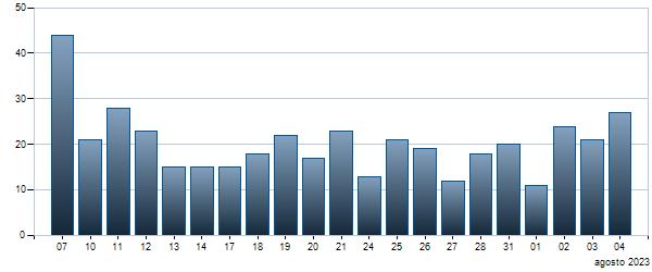 Grafico Contratti giornalieri  6.5