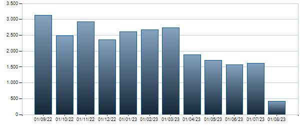 Grafico Contratti mensili BTP - 01/05/2031 6