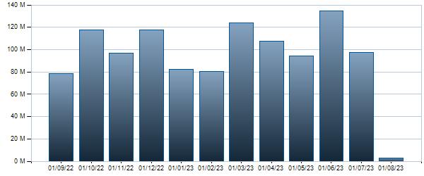 Grafico Controvalore mensile BTP - 01/08/2034 5