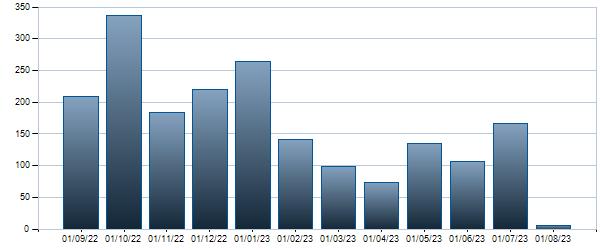 Grafico Contratti mensili Btpi-15st35 2,35%  0