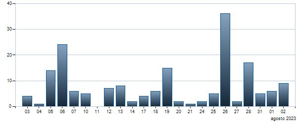 Grafico Contratti giornalieri Btpi-15st35 2,35%  0