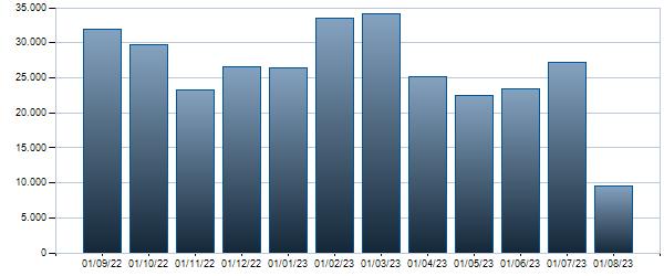 Grafico Contratti mensili  4