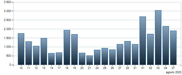 Grafico Contratti giornalieri BTP - 01/02/2037 4