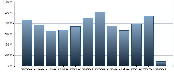 Grafico Controvalore mensile BTP - 01/02/2037 4