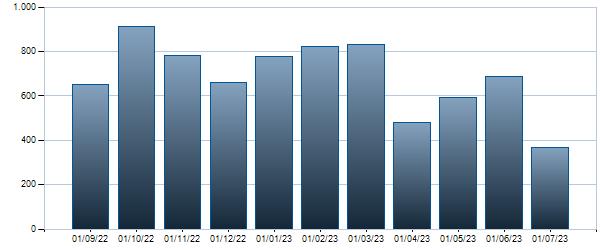 Grafico Contratti mensili BTP - 01/08/2023 4.75