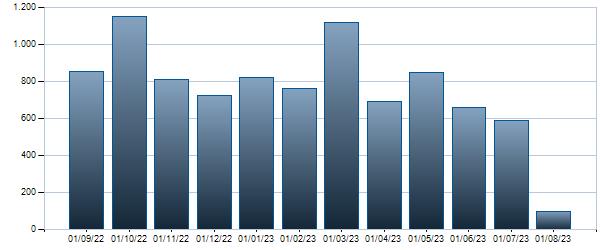 Grafico Contratti mensili  4.75
