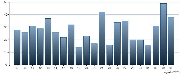 Grafico Contratti giornalieri  4.75