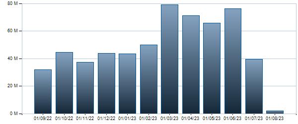 Grafico Controvalore mensile  4.75