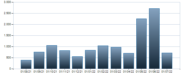 Grafico Contratti mensili BTP - 01/09/2044 4.75