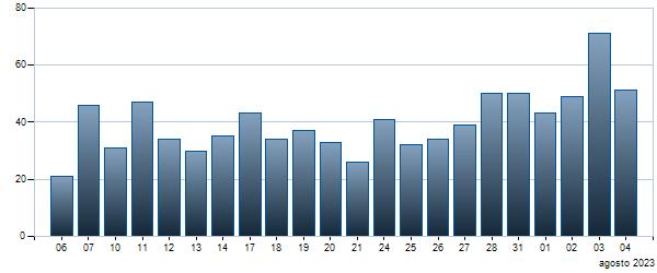 Grafico Contratti giornalieri BTP - 01/03/2024 4.5