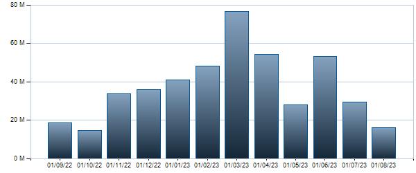 Grafico Controvalore mensile BTP - 01/03/2024 4.5