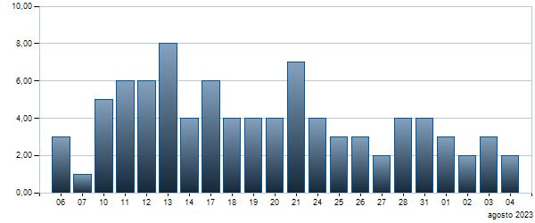 Grafico Contratti giornalieri BTP - 15/09/2024 2.35