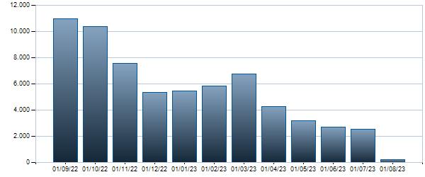 Grafico Contratti mensili BTP - 01/03/2030 3.5