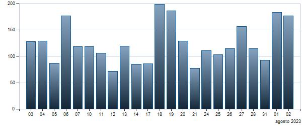 Grafico Contratti giornalieri BTP - 01/03/2030 3.5
