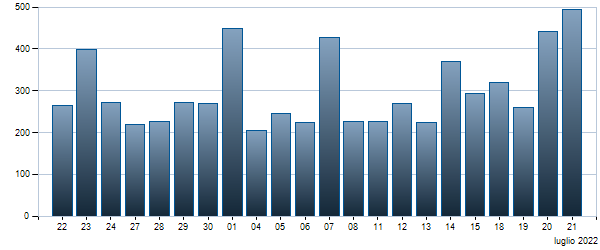 Grafico Contratti giornalieri BTP - 01/09/2046 3.25