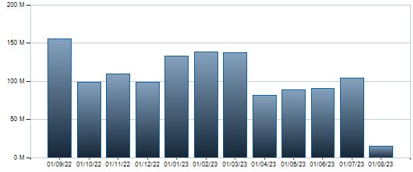 Grafico Controvalore mensile BTP - 01/09/2046 3.25