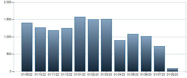 Grafico Contratti mensili BTP - 01/06/2025 1.5