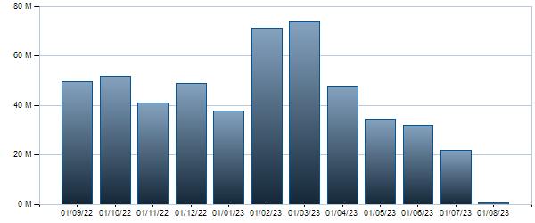 Grafico Controvalore mensile BTP - 01/06/2025 1.5