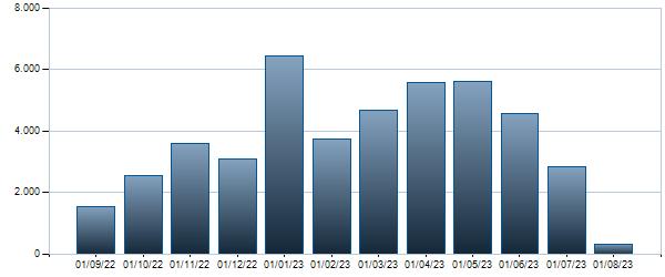 Grafico Contratti mensili Btp Italia Ap24 Eur 0