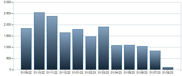 Grafico Contratti mensili BTP - 01/12/2026 1.25