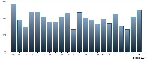 Grafico Contratti giornalieri BTP - 01/12/2026 1.25