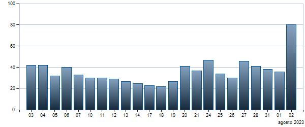 Grafico Contratti giornalieri BTP - 15/10/2023 0.65