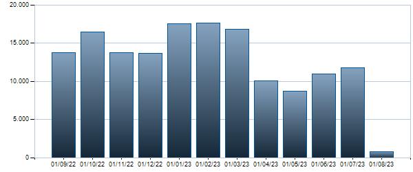 Grafico Contratti mensili BTP - 01/03/2067 2.8