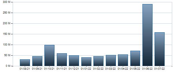 Grafico Controvalore mensile BTP - 01/06/2027 2.2