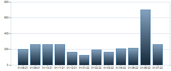 Grafico Contratti mensili BTP - 15/05/2024 1.85