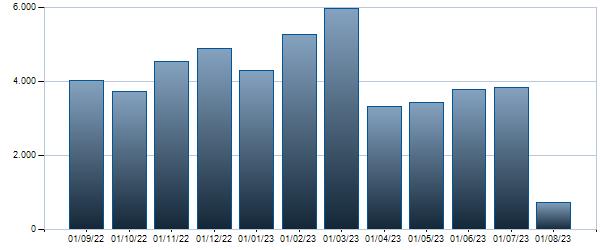 Grafico Contratti mensili BTP - 01/03/2048 3.45