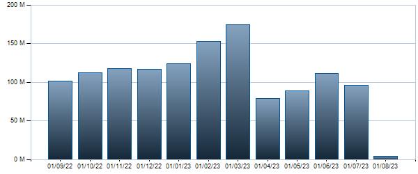 Grafico Controvalore mensile BTP - 01/03/2048 3.45