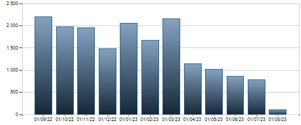 Grafico Contratti mensili BTP - 01/02/2028 2
