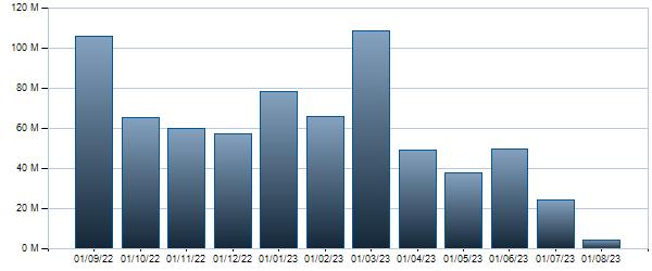 Grafico Controvalore mensile BTP - 01/02/2028 2