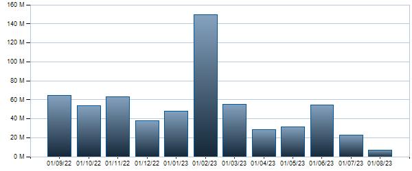 Grafico Controvalore mensile BTP - 15/05/2025 1.45