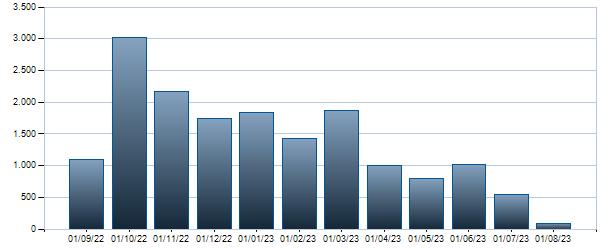 Grafico Contratti mensili BTP - 01/10/2023 2.45