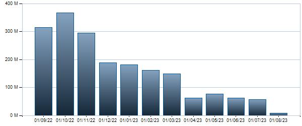 Grafico Controvalore mensile BTP - 15/11/2025 2.5